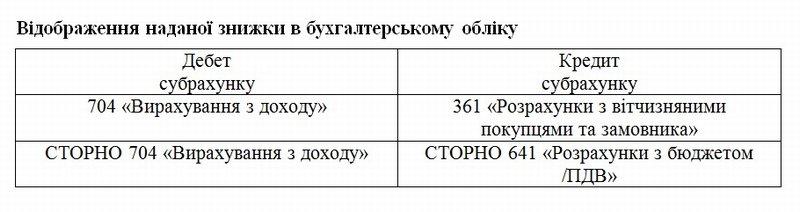 """Особенности применения """"кредит-нот"""""""