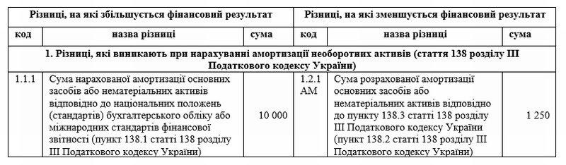 МНМА стоимостью более 6 000 грн. - возникают ли налоговые разницы?