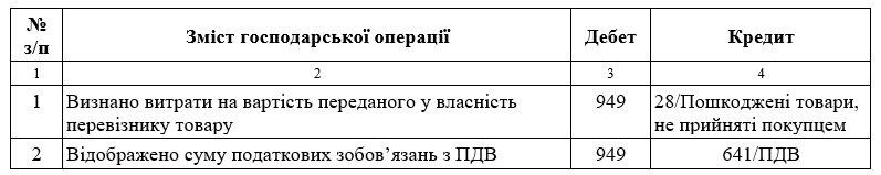 Документальне оформлення та облік претензій, заявлених перевізнику у зв'язку з пошкодженням товарів