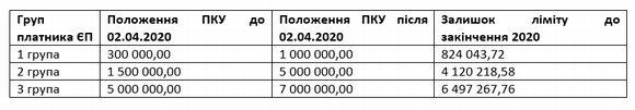 Оподаткування в умовах карантину 2020. Стаття Андрія Фомічова для аналітичного видання Юрист & Закон