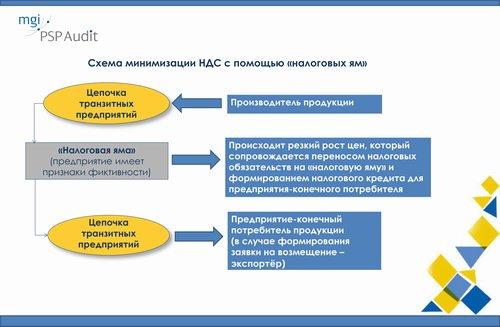 Минфин блоги: Как фискалы «налоговые ямы» в свою пользу трактуют, комментарий Дмитрия Сушко