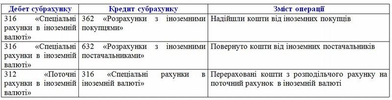 Порядок применения субсчетов 315 и 316