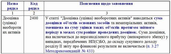 Бухгалтерский учет дооценки/уценки основных средств с 01.01.2015 г.