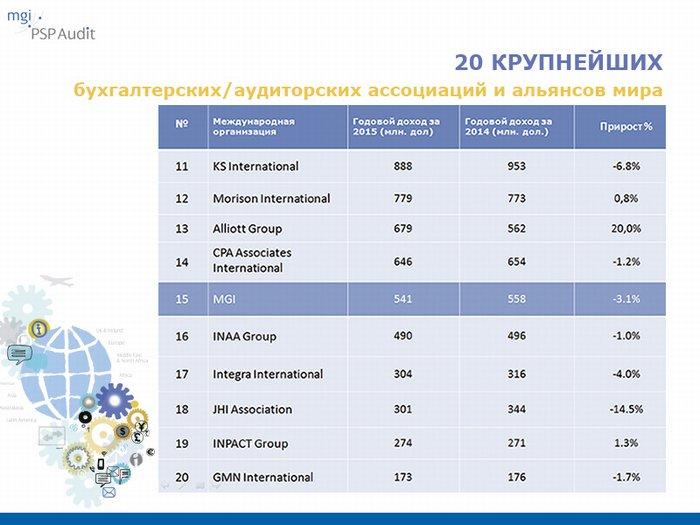 Международная сеть MGI Worldwide, членом которой является Аудиторская компания PSP Audit, занимает 15 позицию в ТОП 20 крупнейших бухгалтерских и аудиторских ассоциаций/альянсов мира